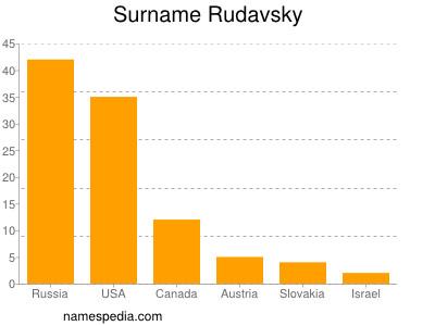 Surname Rudavsky