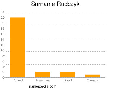 Surname Rudczyk