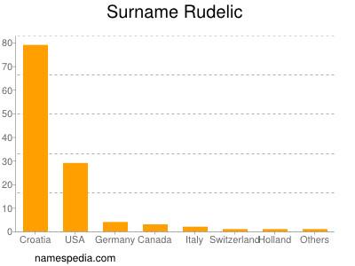 Surname Rudelic