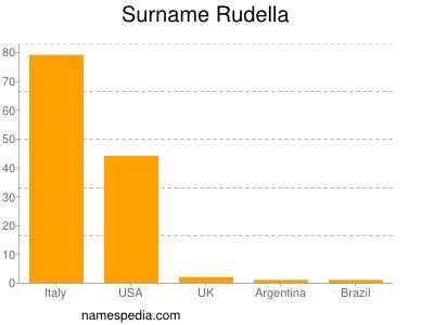 Surname Rudella