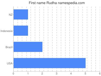 Given name Rudha