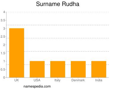 Surname Rudha