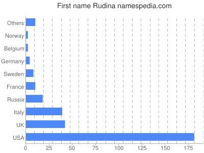Given name Rudina
