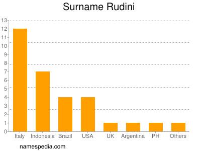 Surname Rudini