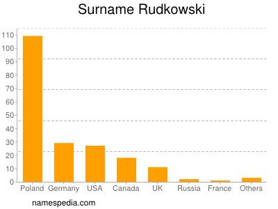 Surname Rudkowski