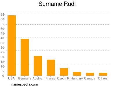 Surname Rudl