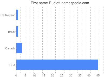 Given name Rudloff