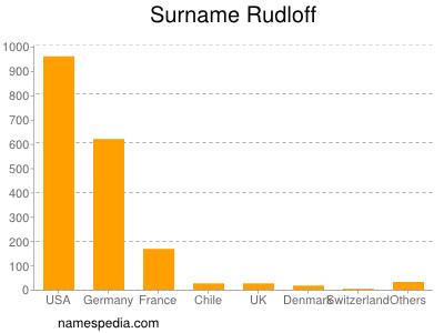 Surname Rudloff