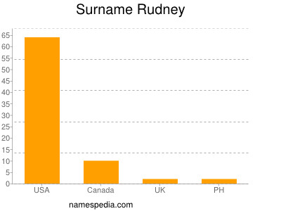 Surname Rudney