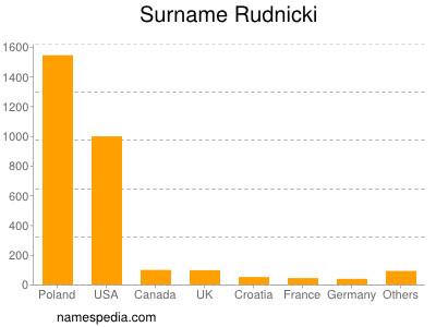 Surname Rudnicki