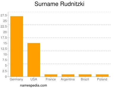 Surname Rudnitzki