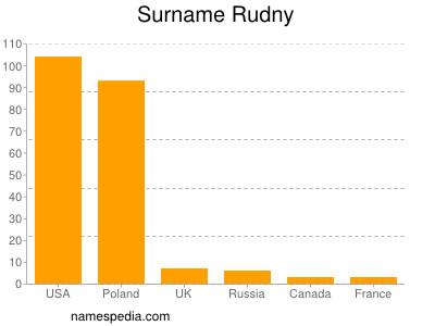 Surname Rudny