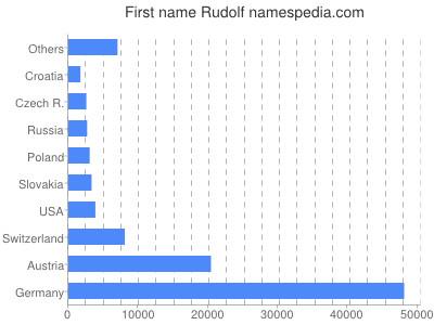 Given name Rudolf