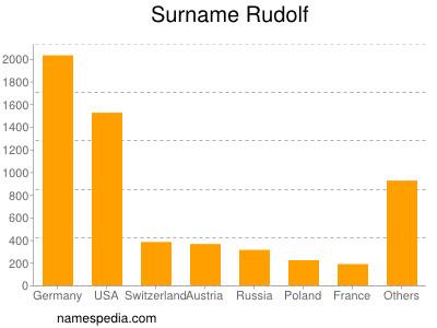 Surname Rudolf
