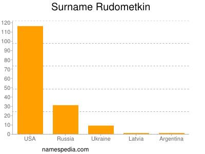 Surname Rudometkin