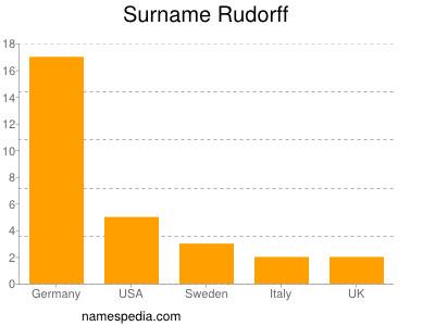 Surname Rudorff