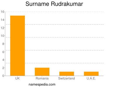 Surname Rudrakumar