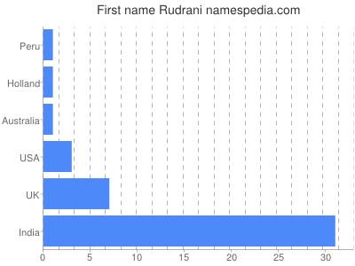 Given name Rudrani