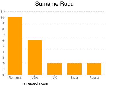 Surname Rudu