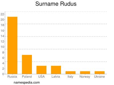 Surname Rudus