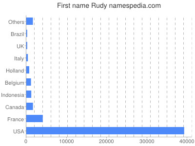 Given name Rudy