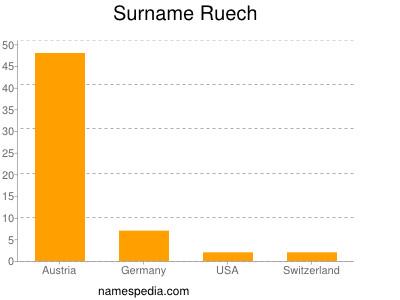Surname Ruech