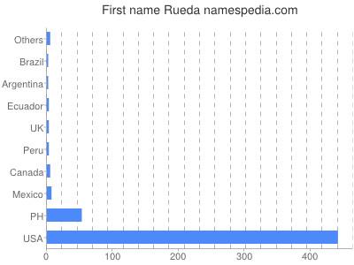 Given name Rueda