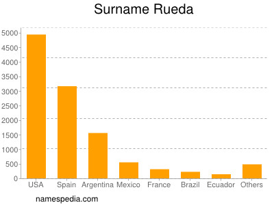 Surname Rueda