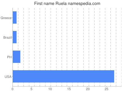 Given name Ruela