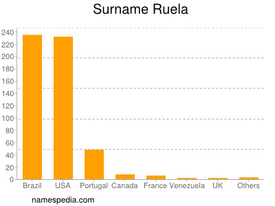Surname Ruela