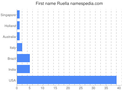 Given name Ruella