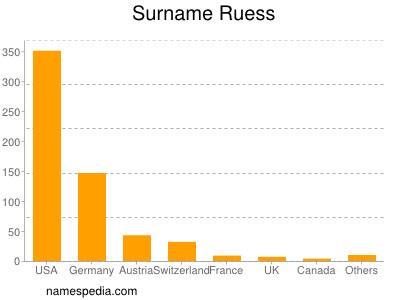 Surname Ruess
