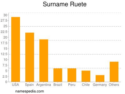 Surname Ruete