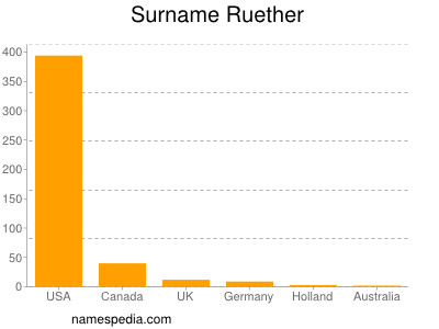 Surname Ruether