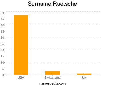 Surname Ruetsche