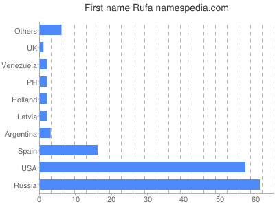 Given name Rufa
