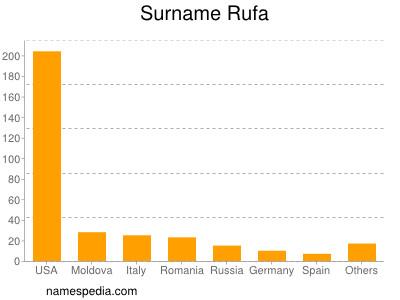 Surname Rufa
