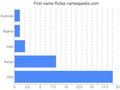 Given name Rufas