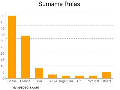 Surname Rufas