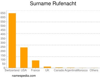 Surname Rufenacht