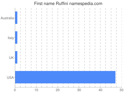 Given name Ruffini