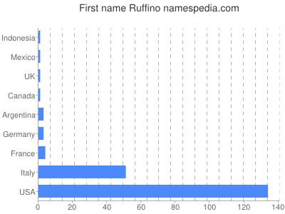 Given name Ruffino