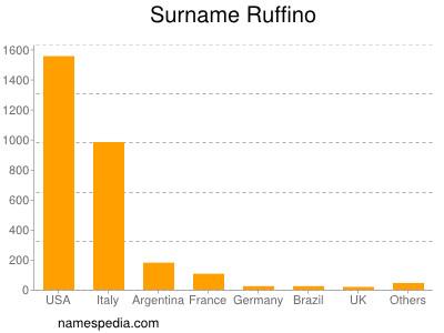 Surname Ruffino