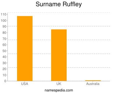 Surname Ruffley