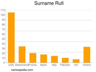 Surname Rufi