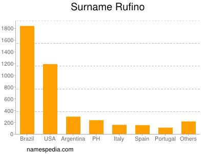 Surname Rufino