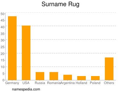 Surname Rug