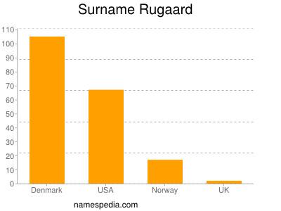 Surname Rugaard