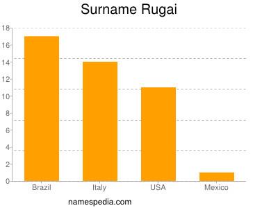 Surname Rugai