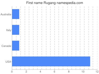 Given name Rugang